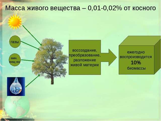 Масса живого вещества – 0,01-0,02% от косного газы мин. вещ-ва воссоздание, п...