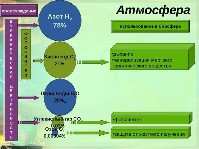 Атмосфера Азот Н2 78% Кислород О2 21% Углекислый газ СО2 0,03% Пары воды Н2О...