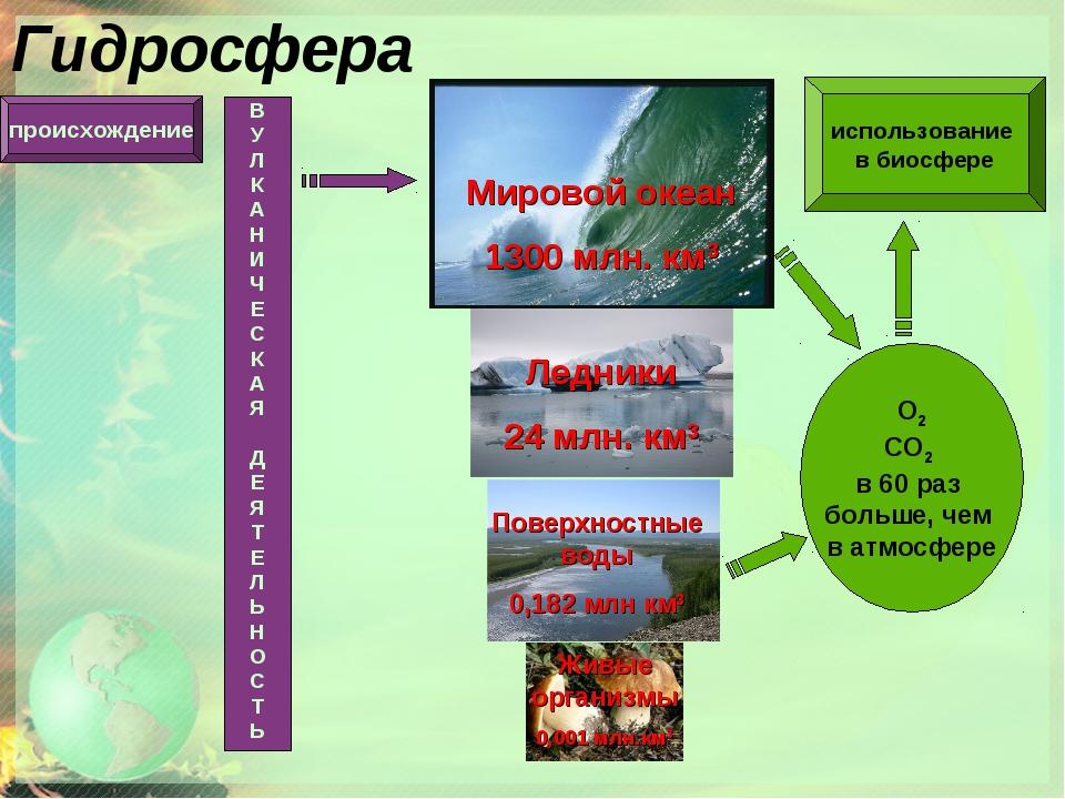 Гидросфера Мировой океан 1300 млн. км3 Ледники 24 млн. км3 Поверхностные воды...