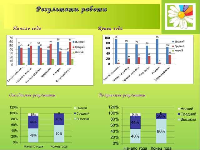 Результаты работы Начало года Конец года Ожидаемые результаты Полученные рез...