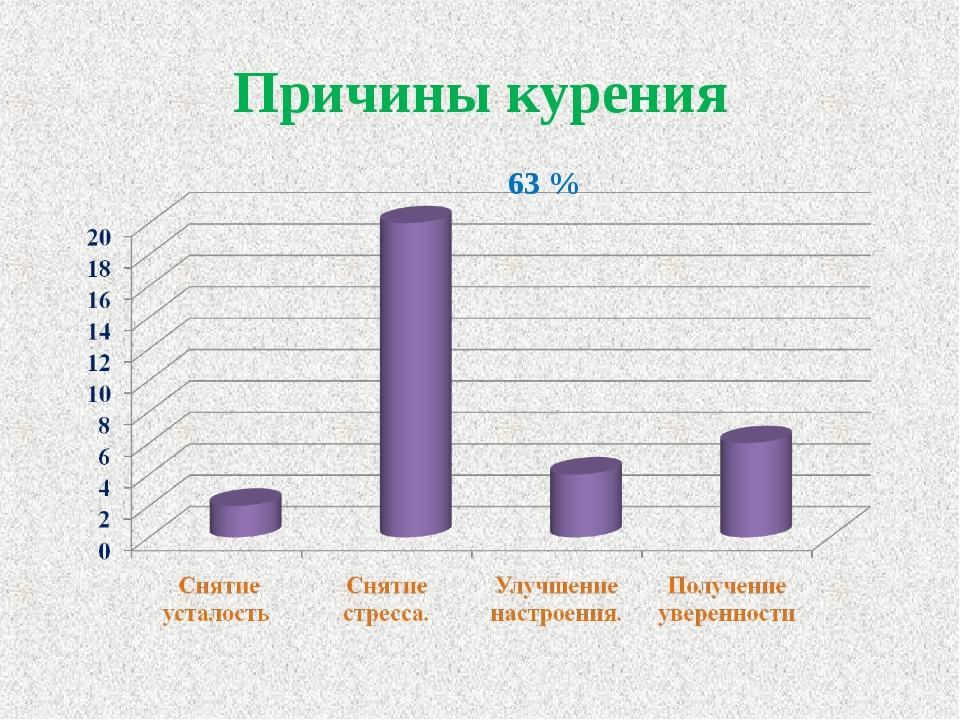 Причины курения статистика