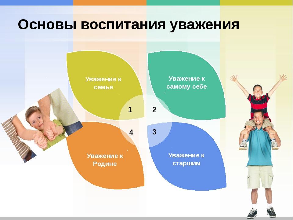 Основы воспитания уважения Уважение к самому себе Уважение к Родине Уважение...