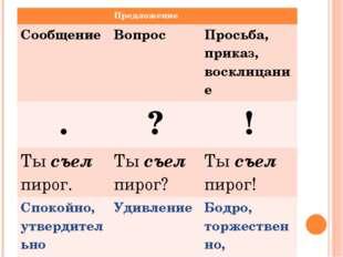 Предложение Сообщение Вопрос Просьба, приказ, восклицание . ? ! Тысъелпирог.