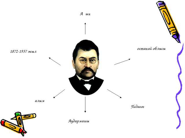 1872-1937 жыл Қостанай облысы Ақын Ғалым Педагог Аудармашы
