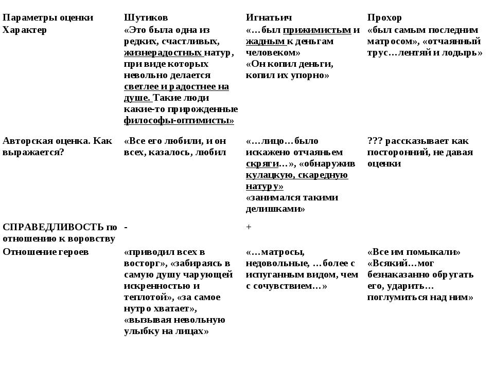 Параметры оценкиШутиковИгнатьичПрохор Характер«Это была одна из редких, с...