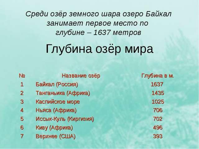Глубина озёр мира Среди озёр земного шара озеро Байкал занимает первое место...