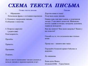 СХЕМА ТЕКСТА ПИСЬМА Схема текста письма Письмо Обращение. Начальная фраза о