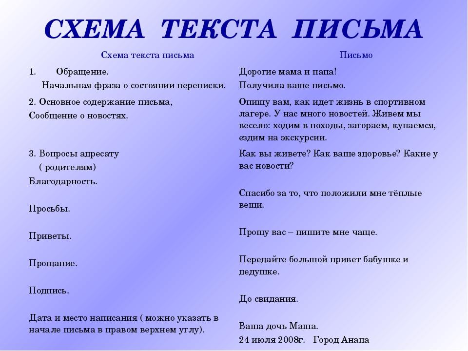 СХЕМА ТЕКСТА ПИСЬМА Схема текста письма Письмо Обращение. Начальная фраза о...