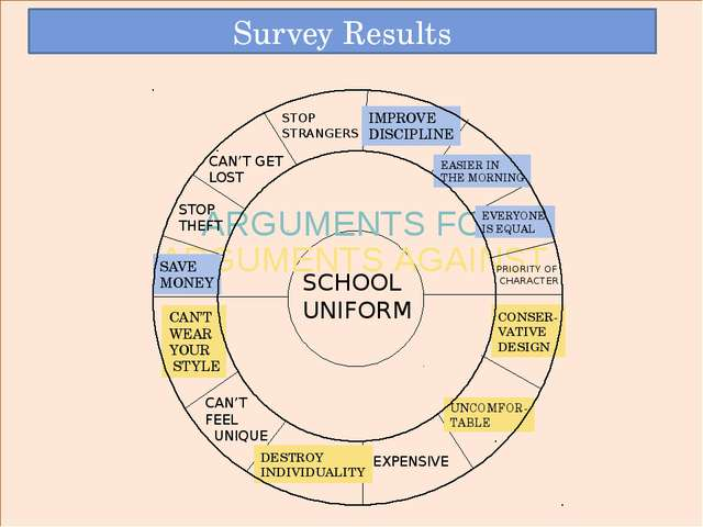 SCHOOL UNIFORM ARGUMENTS FOR ARGUMENTS AGAINST SAVE MONEY STOP THEFT CAN'T G...