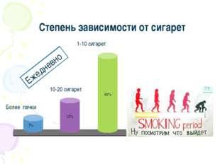 Степень зависимости от сигарет 12% 7% 49%  1-10 сигарет 10-20 сигарет Бо