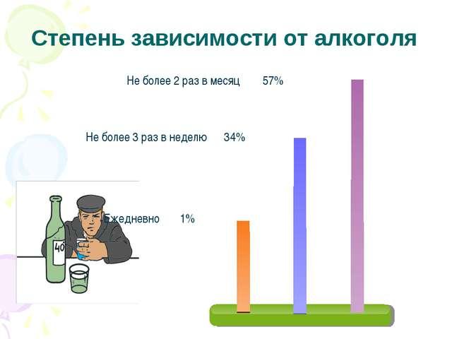 Степень зависимости от алкоголя Не более 2 раз в месяц 57% Не более 3 раз в н...