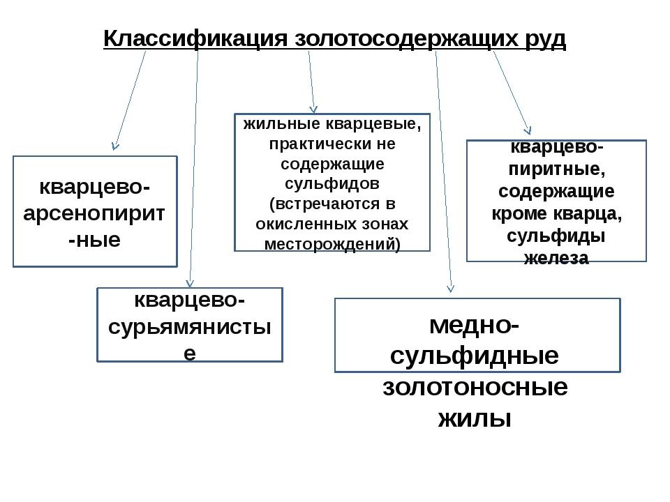 Классификация золотосодержащих руд жильные кварцевые, практически не содержащ...
