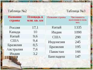 Таблица №2 Таблица №3 Название страныПлощадь в млн. кв. км Россия17,1 Канад