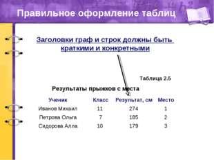 Правильное оформление таблиц Результаты прыжков с места Таблица 2.5 Заголовки