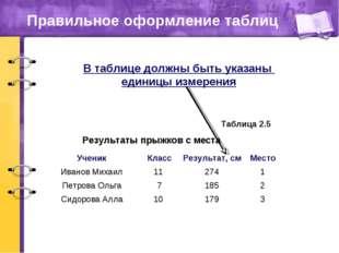 Правильное оформление таблиц Результаты прыжков с места Таблица 2.5 В таблице