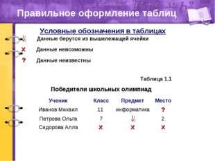 Правильное оформление таблиц Победители школьных олимпиад Таблица 1.1 Условны