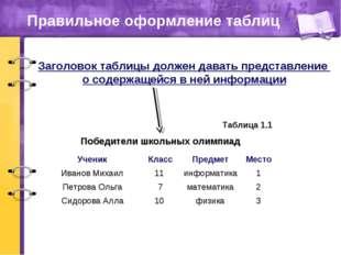 Правильное оформление таблиц Победители школьных олимпиад Таблица 1.1 Заголов