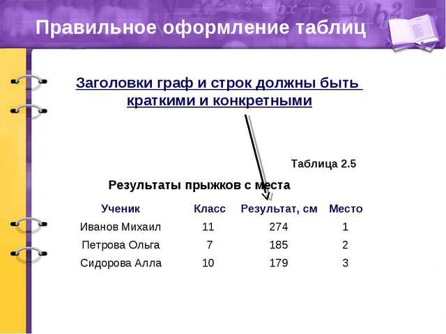 Правильное оформление таблиц Результаты прыжков с места Таблица 2.5 Заголовки...