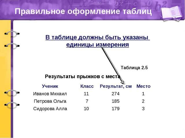 Правильное оформление таблиц Результаты прыжков с места Таблица 2.5 В таблице...