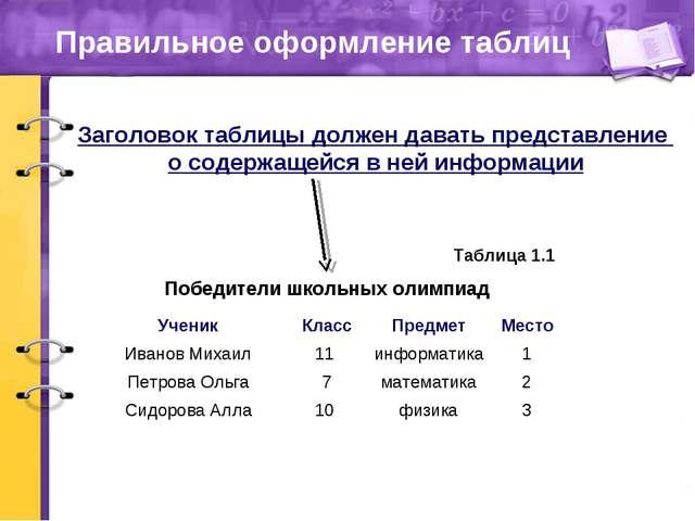 Правильное оформление таблиц Победители школьных олимпиад Таблица 1.1 Заголов...