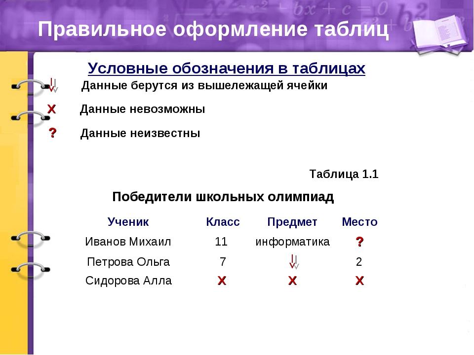 Правильное оформление таблиц Победители школьных олимпиад Таблица 1.1 Условны...