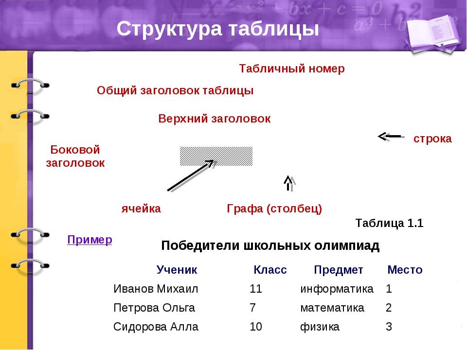 Структура таблицы Общий заголовок таблицы Табличный номер строка Графа (столб...