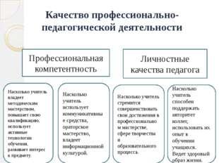 Качество профессионально-педагогической деятельности Профессиональная компете