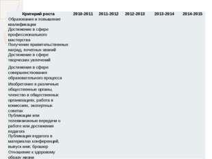 Критерий роста 2010-2011 2011-2012 2012-2013 2013-2014 2014-2015 Образование