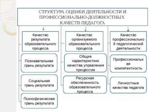 Качество результата образовательного процесса Качество организуемого образов