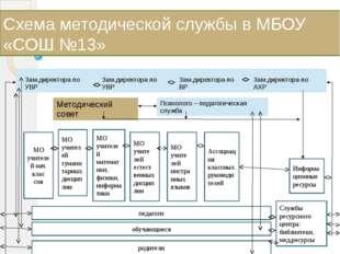 Схема методической службы в МБОУ «СОШ №13» МО учителей нач. клас сов МО учите