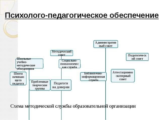 Психолого-педагогическое обеспечение Схема методической службы образовательно...