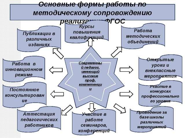 Основные формы работы по методическому сопровождению реализации ФГОС Работа в...