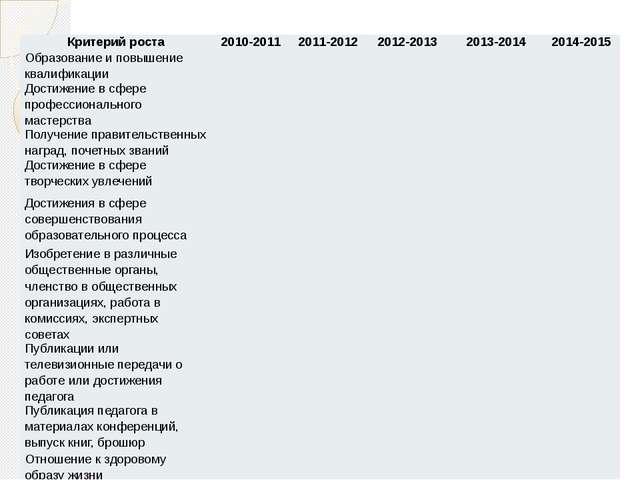 Критерий роста 2010-2011 2011-2012 2012-2013 2013-2014 2014-2015 Образование...