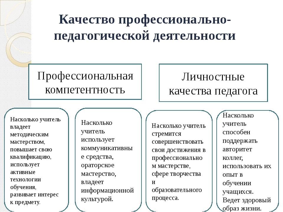 Качество профессионально-педагогической деятельности Профессиональная компете...