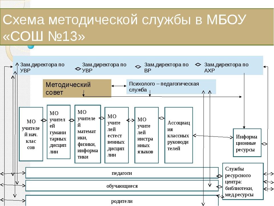Схема методической службы в МБОУ «СОШ №13» МО учителей нач. клас сов МО учите...