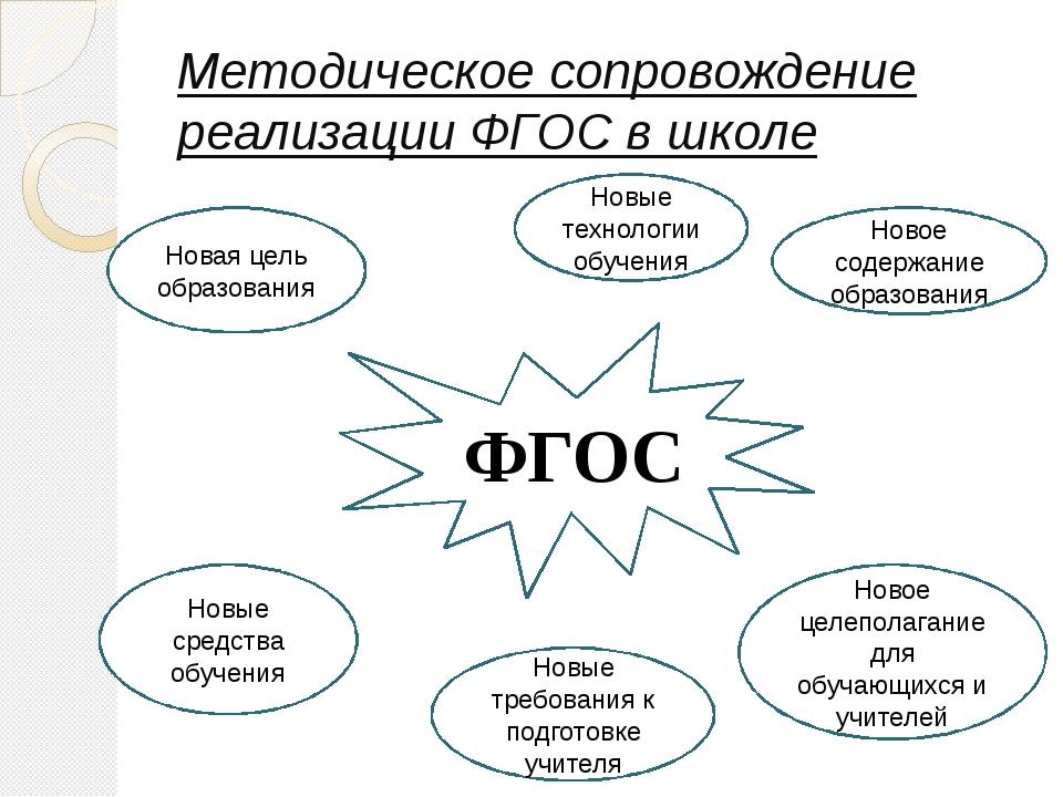 Методическое сопровождение реализации ФГОС в школе ФГОС Новая цель образовани...