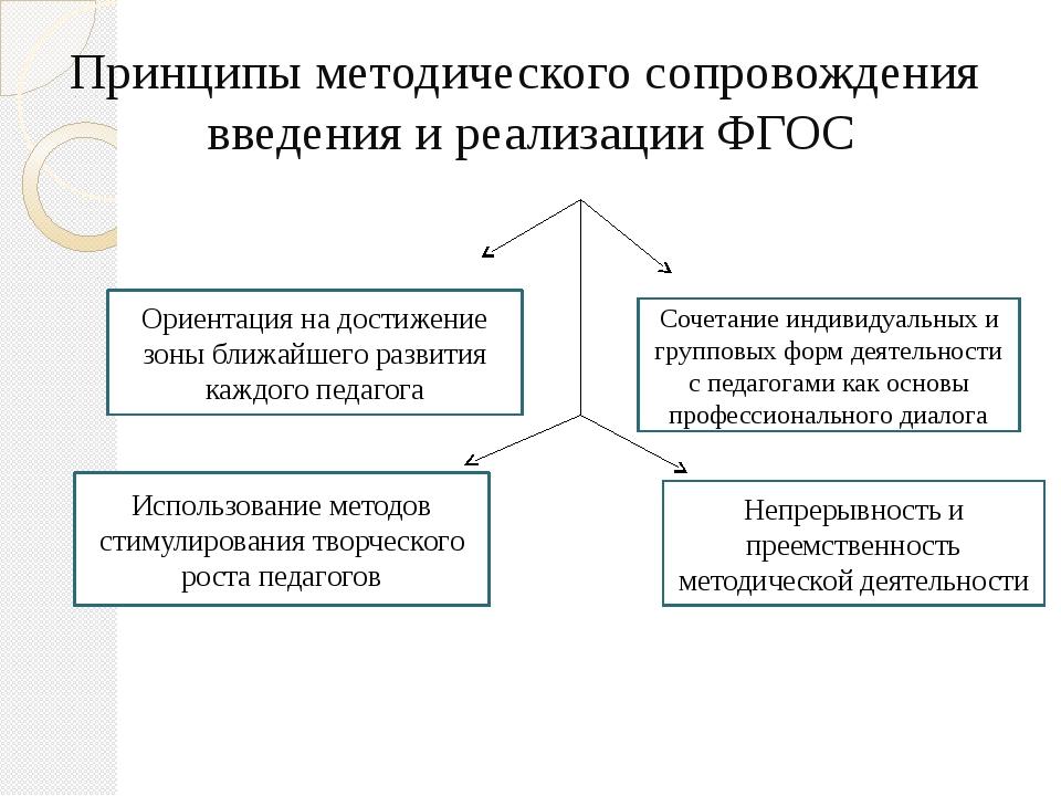 Принципы методического сопровождения введения и реализации ФГОС Ориентация на...