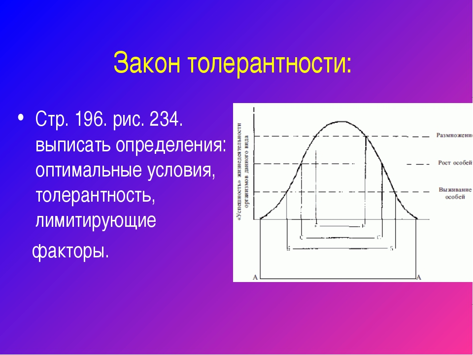 Закон толерантности: Стр. 196. рис. 234. выписать определения: оптимальные ус...