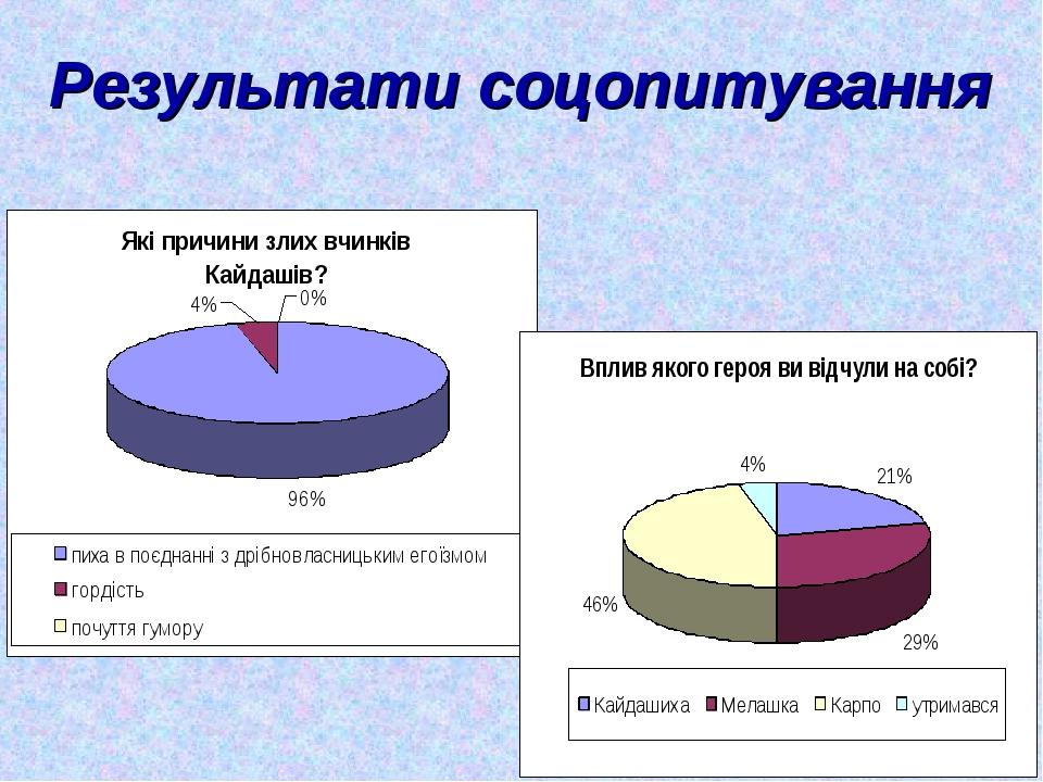 Результати соцопитування