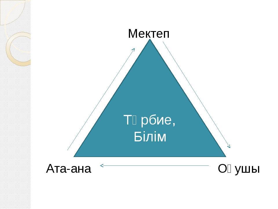 Тәрбие, Білім Мектеп Ата-ана Оқушы