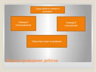 Модель проведения дебатов Команда А (утверждающая) Команда В (отрицающая) Суд