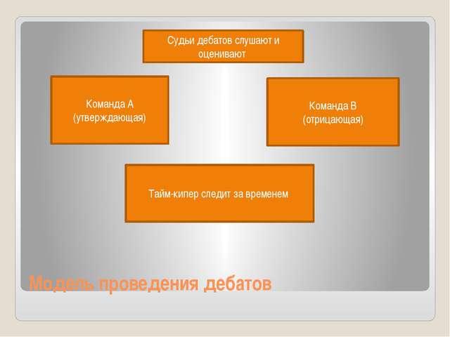 Модель проведения дебатов Команда А (утверждающая) Команда В (отрицающая) Суд...