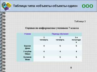 Таблица типа «объекты-объекты-один» ООО Оценки по информатике учеников 7 клас