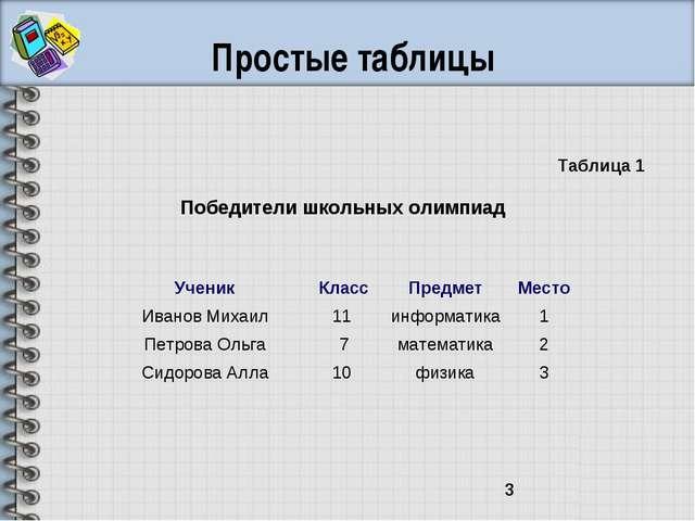 Простые таблицы Победители школьных олимпиад Таблица 1 УченикКлассПредметМ...