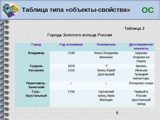 Таблица типа «объекты-свойства» ОС Города Золотого кольца России Таблица 2 Го...