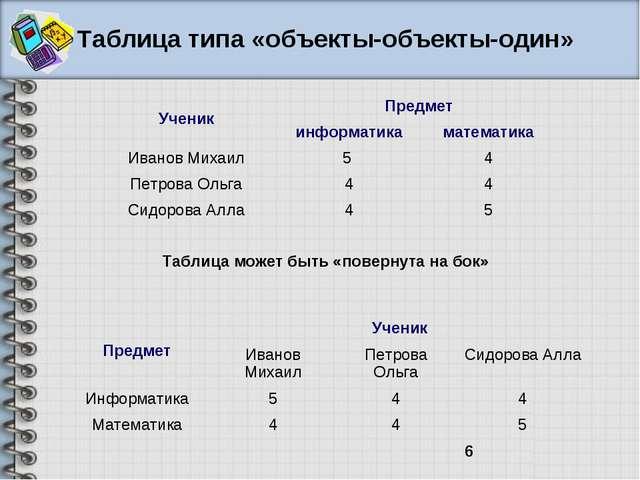 Таблица типа «объекты-объекты-один» Таблица может быть «повернута на бок» Уче...
