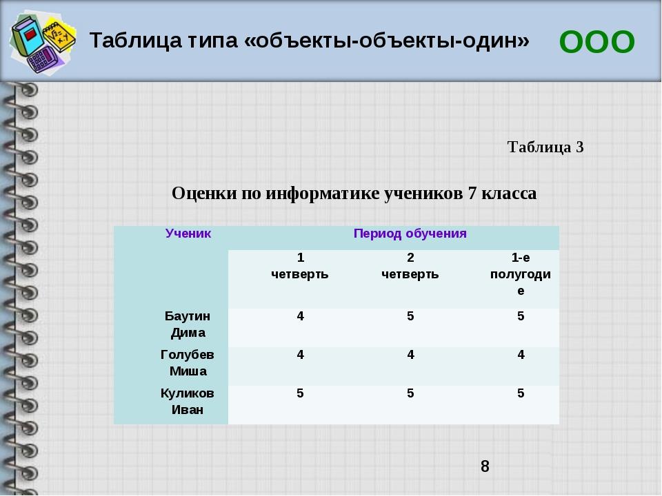 Таблица типа «объекты-объекты-один» ООО Оценки по информатике учеников 7 клас...