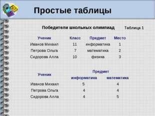 Победители школьных олимпиад Таблица 1 Простые таблицы УченикКлассПредметМ