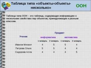 Таблица типа «объекты-объекты-несколько» ООН Таблица типа ООН – это таблица,