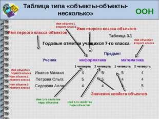 Таблица типа «объекты-объекты-несколько» Годовые отметки учащихся 7-го класса